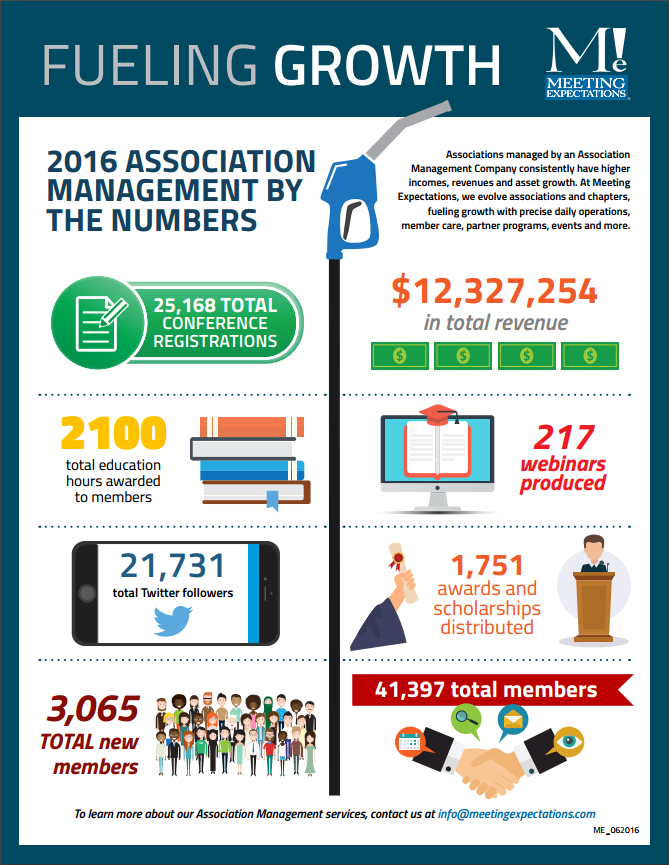 2016 Meeting Expectations Infographic of Association Management numbers